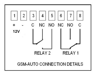 gsm cell phone connections